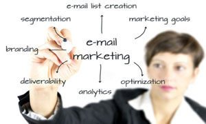 Email Marketing Solutions that Works giving Best ROI
